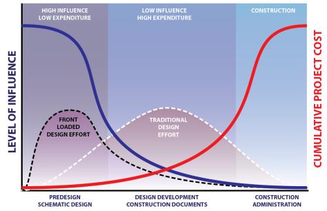 Boyd Paulson's Curve